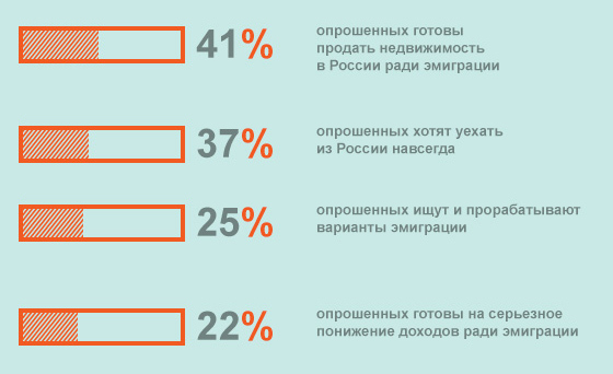 Как уехать из россии навсегда без денег и знания языка