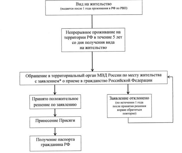 Какие документы нужны для российского гражданства после вида на жительство